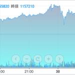 【悲報】Bitcoin大暴落wwwwwww