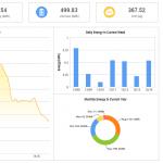 Monitoren van zonnepanelen met APsystems monitoring in beeld