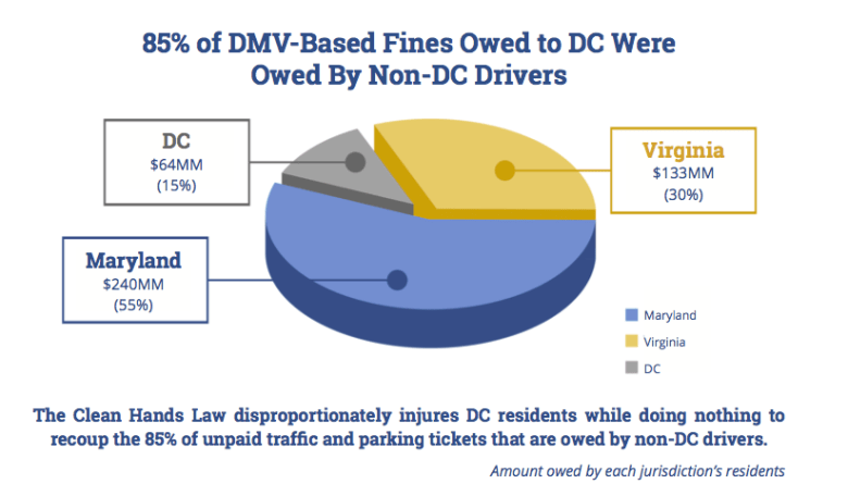 Pie chart showing that majority of DMV-based fines are owed by non-D.C. drivers
