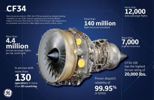 Nordic Aviation Capital and GE Sign MOU for TrueChoice Flight Hour for CF3410E Engines