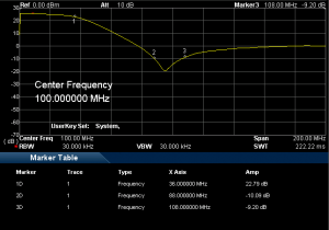 ML052 in High Gain Mode