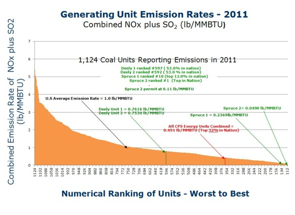 Thanks to the most advanced environmental controls, Spruce II has the lowest emissions of all US coal plants