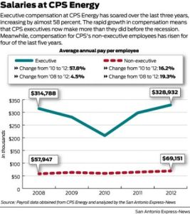 (Image) This chart, published in the San Antonio Express-News, shows CPS Energy compensation over the last five years.