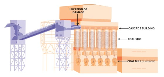 Deely power plant explosion