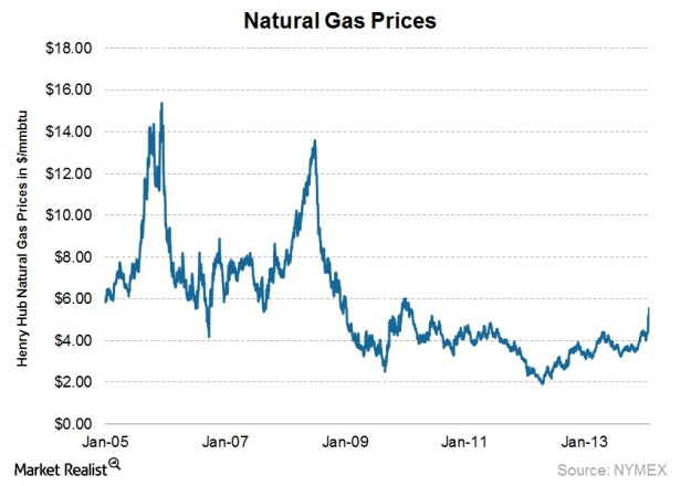 (Image) Increased demand for natural gas is pushing prices higher.
