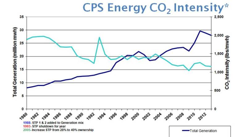 (Image) CO2 Intensity May 2014 graph