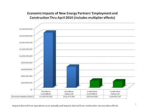 The New Energy Economy has resulted in  $622 million in economic impact in its first three years.