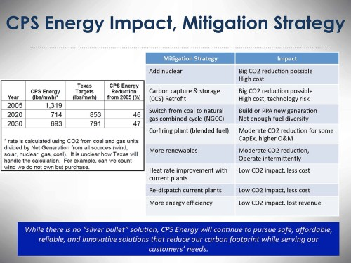 This chart shows some of the options CPS Energy will consider to further reduce carbon emissions.