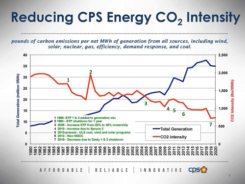 (Image) CPS Energy's carbon intensity will continue to drop, even as new generation is added.