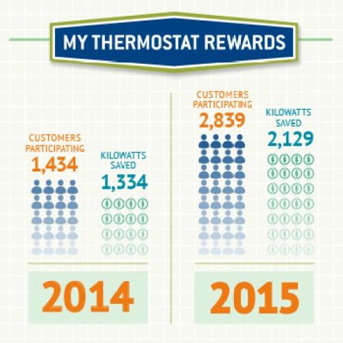 image of My Thermostat Rewards savings