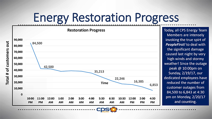 Graph of energy restoration progress showing significant reduction of customers without power.
