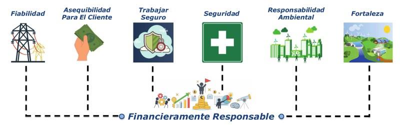 Six pillars of CPS Energy Graphics Spanish