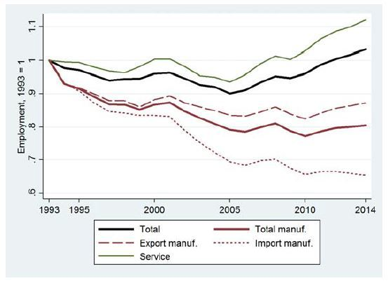 Manufacturing and Service Employment in Germany, 1993-2014