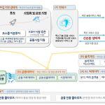 [Koscom Service] 코스콤 'ABCDE 데이터 생태계'로 핀테크 청사진 제시