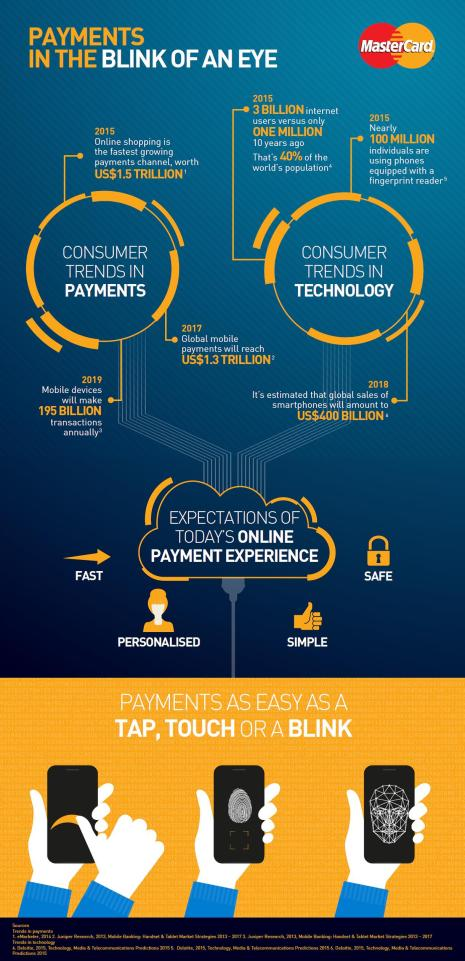 Mastercard biometric infographic 02 16