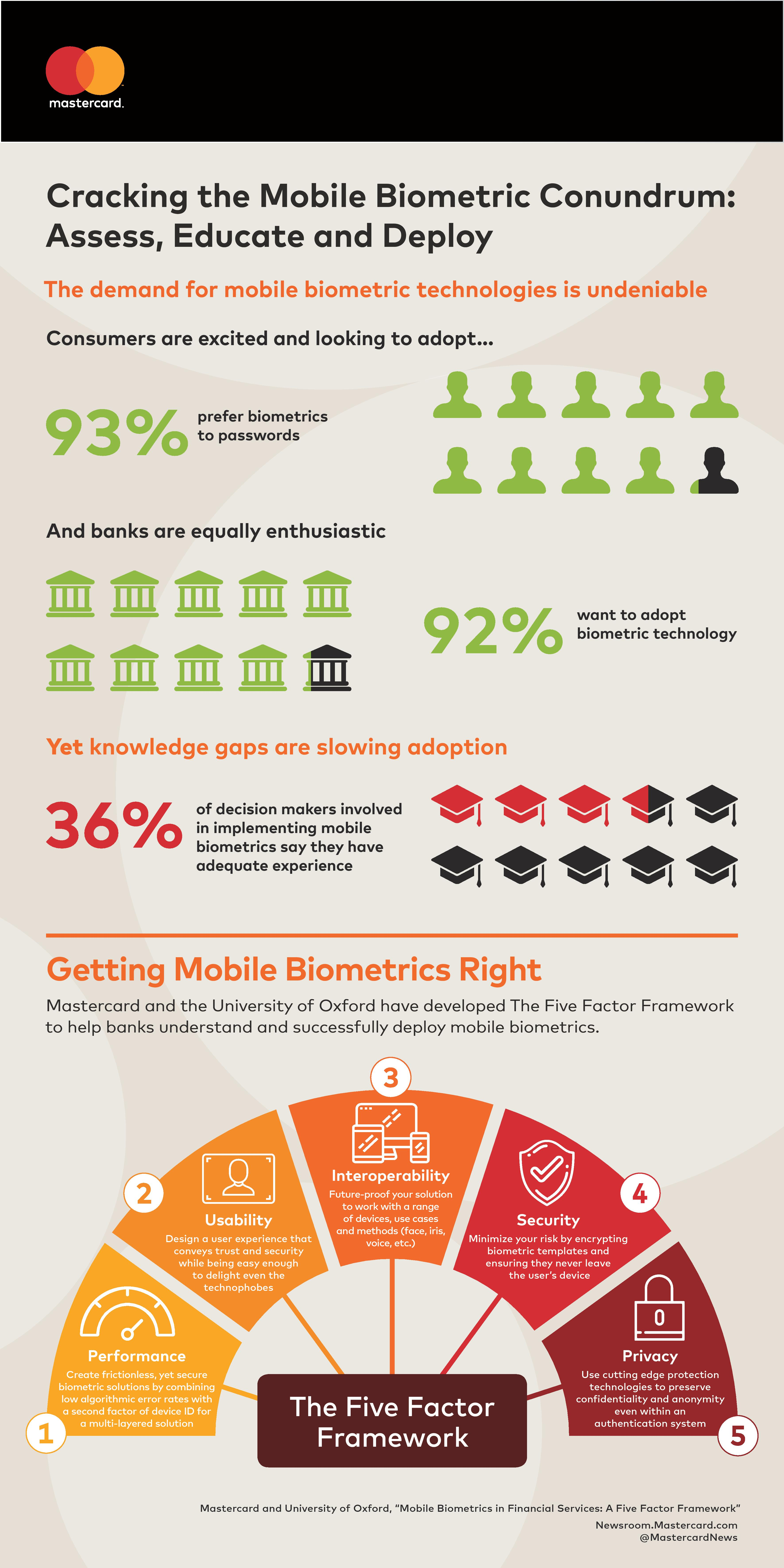 Mobile Security Infographic