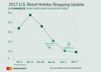MA SpendingPulse-Mid-Season Update-e-Commerce