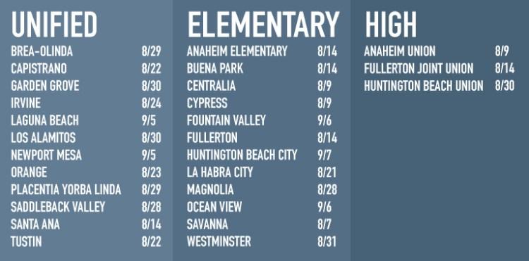 Chart of school start dates