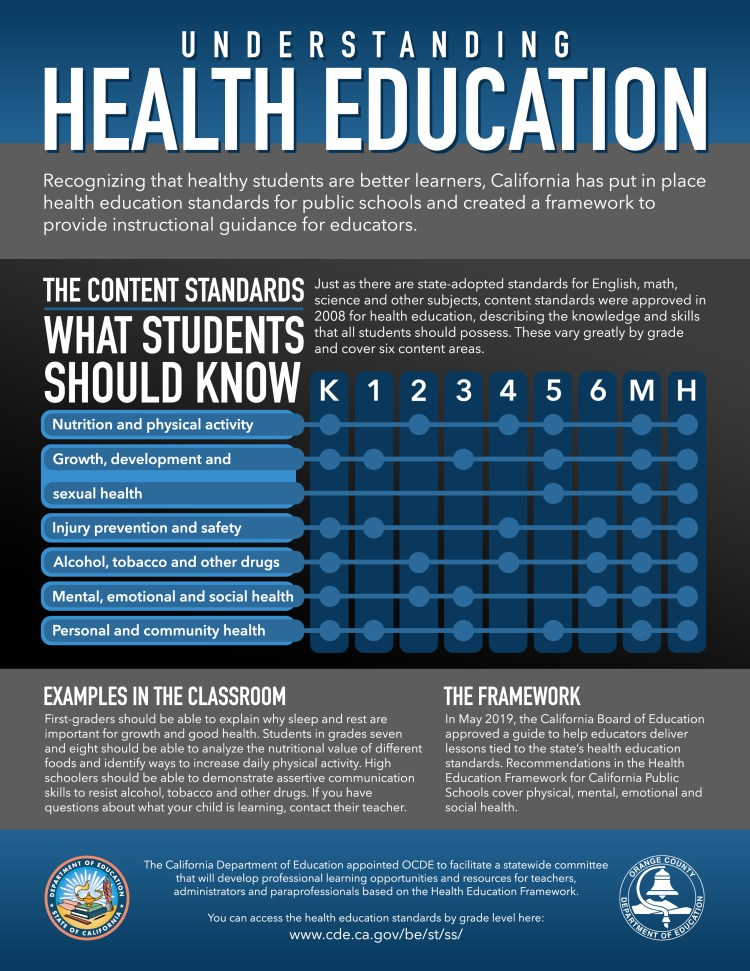 Understanding Health Education: Recognizing that healthy students are better learners, California has put in place health education standards for public schools and created a framework to provide instructional guidance for educators. The content standards: What students should know. Just as there are state-adopted standards for English, math, science and other subjects, content standards were approved in 2008 for health education, describing the knowledge and skills that all students should possess. These vary greatly by grade and cover six content areas: Nutrition and physical activity in grades K, 2, 4, and 5, plus middle and high school; Growth, development in grades K, 1, 3, 5, plus middle and high school; sexual health in grades, 5, plus middle and high school; injury prevention and safety in grades K, 1, 4, 6, plus middle and high school; alcohol, tobacco and other drugs in grades K, 2, 4, 6, plus middle and high school; mental, emotional and social health in grades K, 2, 3, 6, plus middle and high school; and personal and community health in grades K, 1, 3, 5, plus middle and high school. Examples in the classroom: The standards say first-graders should be able to explain why sleep and rest are important for growth and good health. Students in grades seven and eight should be able to analyze the nutritional value of different foods and identify ways to increase daily physical activity. High schoolers should be able to demonstrate assertive communication skills to resist alcohol, tobacco and other drugs. If you have questions about what your child is learning, contact their teacher. The framework: In May 2019, the California Board of Education approved a guide to help educators deliver lessons tied to the state's health education standards. Recommendations in the Health Education Framework for California Public Schools cover physical, mental, emotional and social health. ... The California Department of Education appointed OCDE to facilitate a statewide committee that will develop professional learning opportunities and resources for teachers, administrators and paraprofessionals based on the Health Education Framework. You can access the health education standards by grade level here: www.cde.ca.gov/be/st/ss/