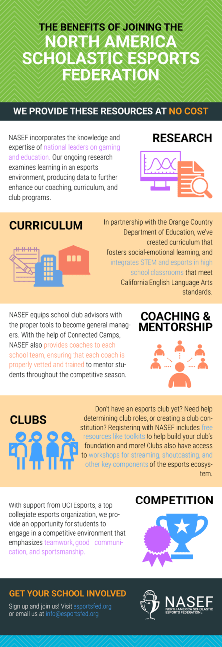 An infographic outlining the benefits of participating in the North American Scholastic Esports Federation