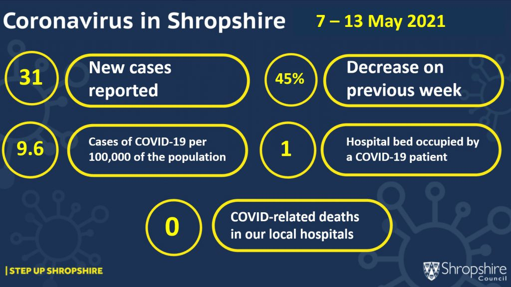 Infographic showing COVID-19 case numbers 7-13 May 2021