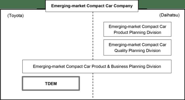 toyota and daihatsu to establish 'emerging-market compact car