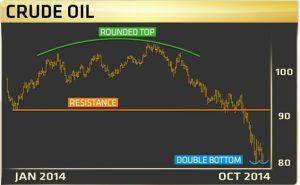CAT против нефти или почему ничто не спасет нефть?