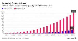OПEК вважає, що революція електромобілів відбудеться швидше, набагато