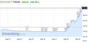 Bitcoin Cash просто вибухнув у ціні