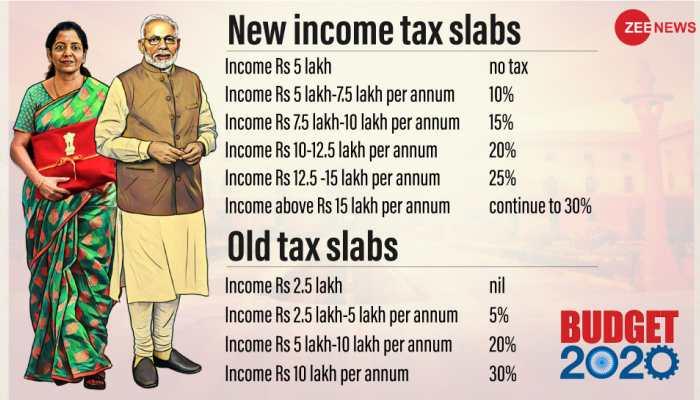 842625-taxslabs-budget