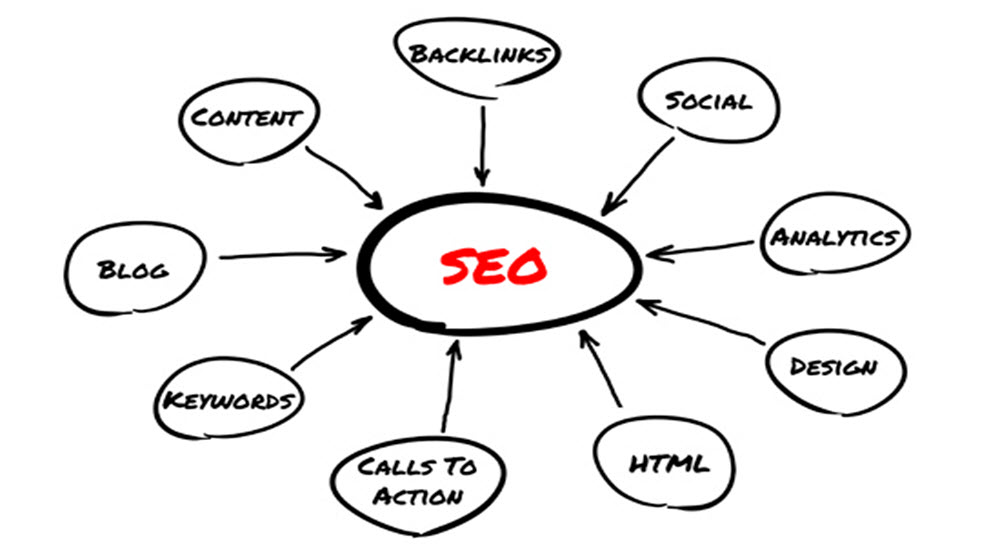 SEO Keys to Success