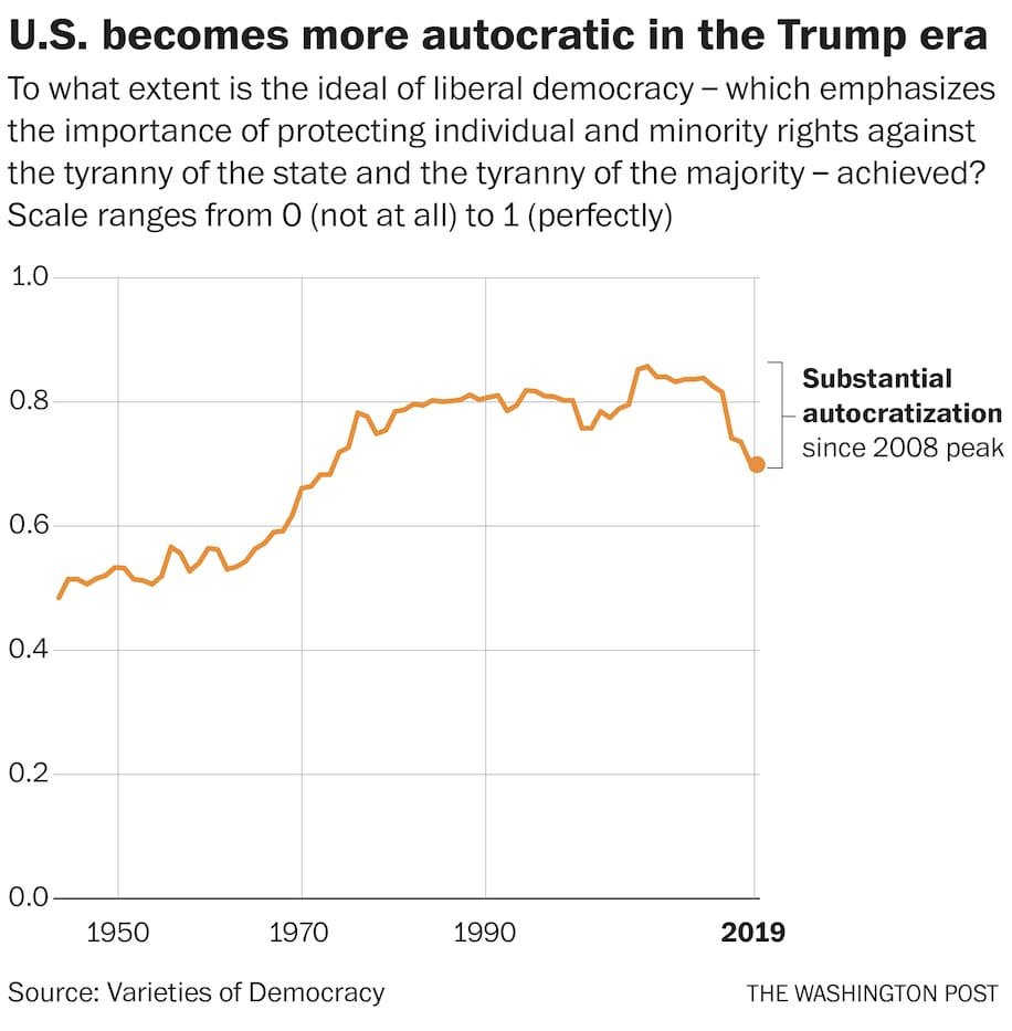 Scholars warn the United States is backsliding into autocracy under Trump