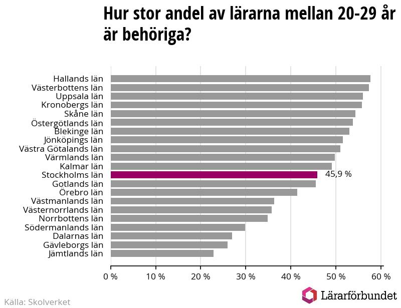 Var nionde lärare i Stockholms län går i pension inom fem år 5