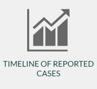 CDC Cases Timeline