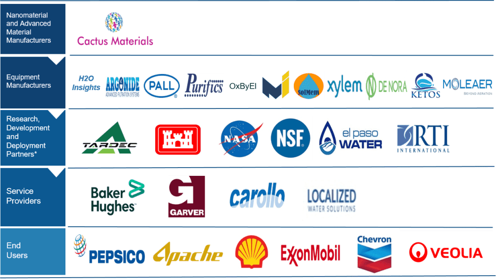 Partners Across the Value Chain