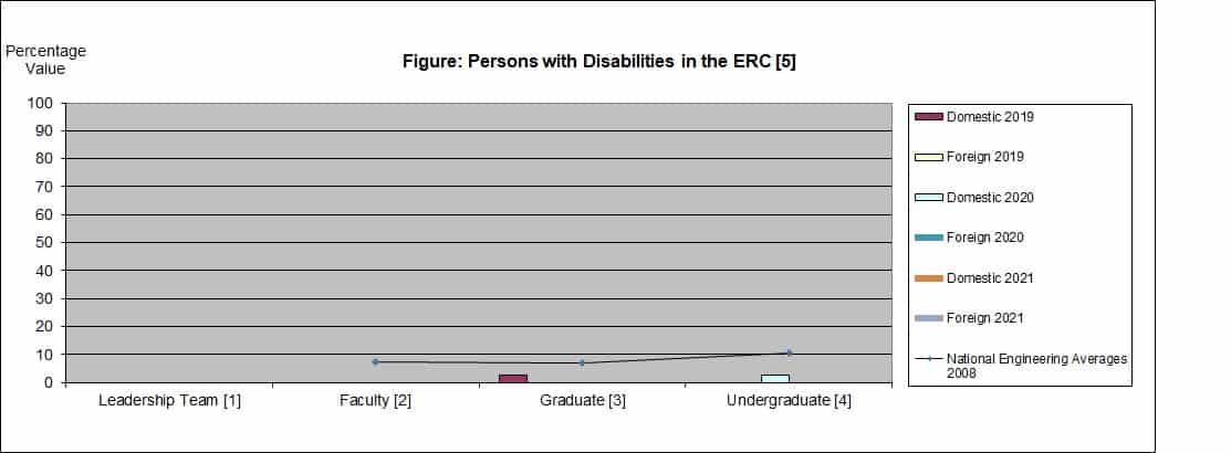 Chart showing Persons with Disabilities in the ERC 2021