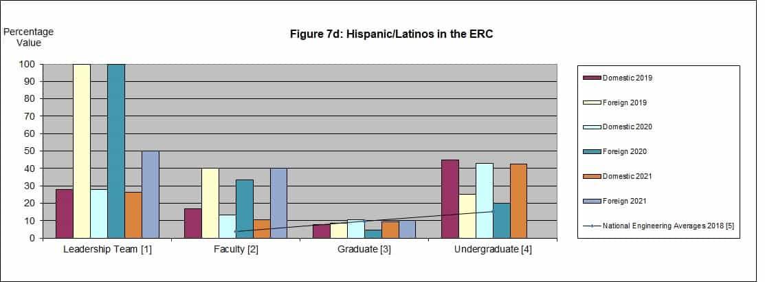 Chart of Hispanics in the ERC 2021