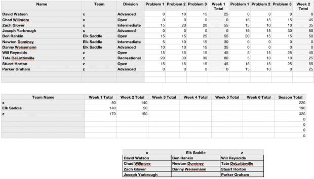ABL Week 2 Standings