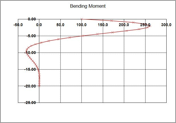 Example 2 Bending Moments