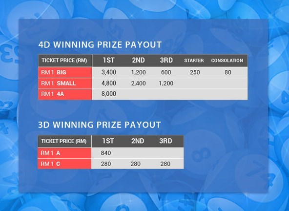 Newtown Casino iBET Online Casino Malaysia 4D Highest Prize