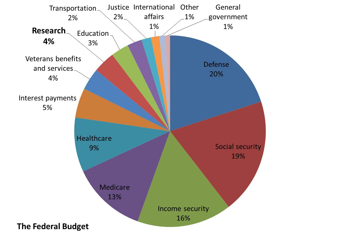 It S All About The Money Research Spending