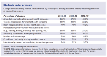 apa-college-mental-health-2014