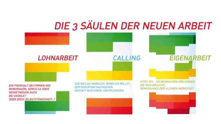 Die drei Säulen der neuen Arbeit
