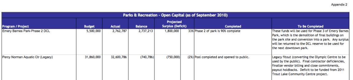 Park Board Capital Budget 2011(FINAL) - Emery Barnes Park