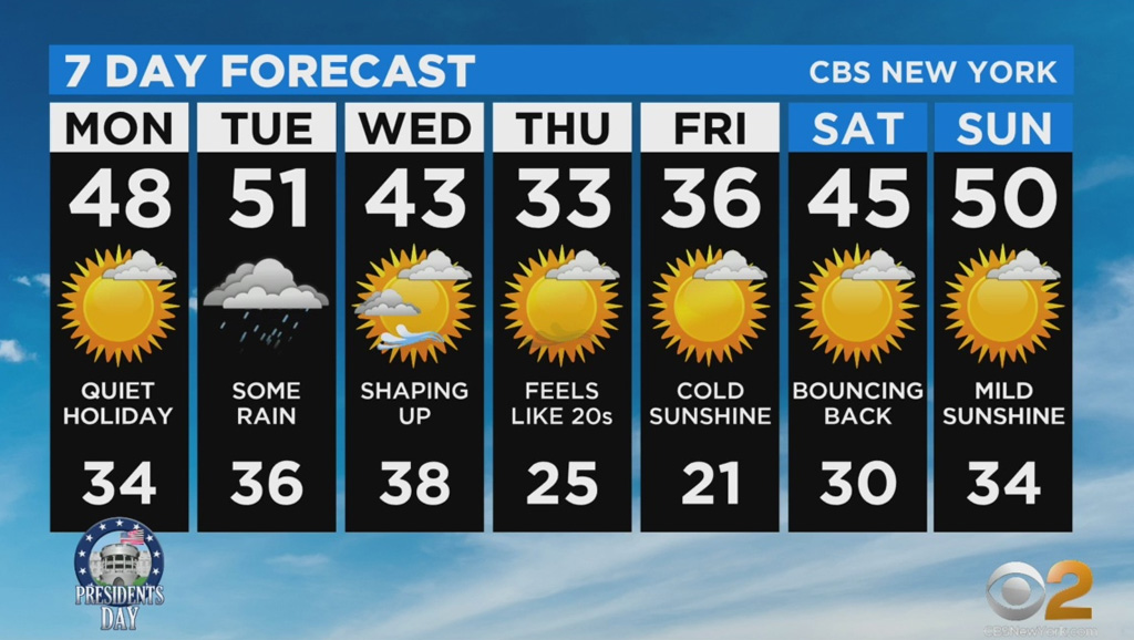 New York Weather: 2/17 Presidents' Day Monday Forecast