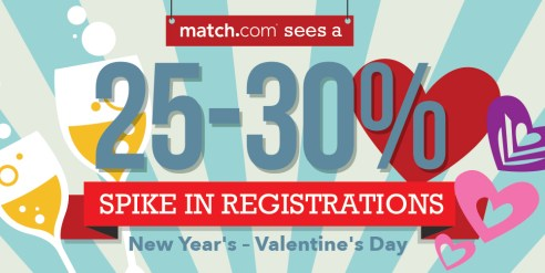 Match.com Registration Spike