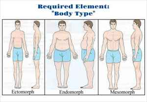 "How to make the ""Body Type"" Required Element Work for you"