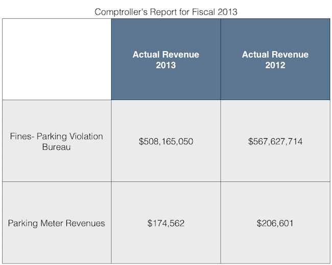 This image is the NYC comptrollers 2013 fiscal year report about parking ticket and parking meter revenues collected by NYC