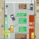 This is a diagram of bike lanes and bus lanes which is the subject of this blog post