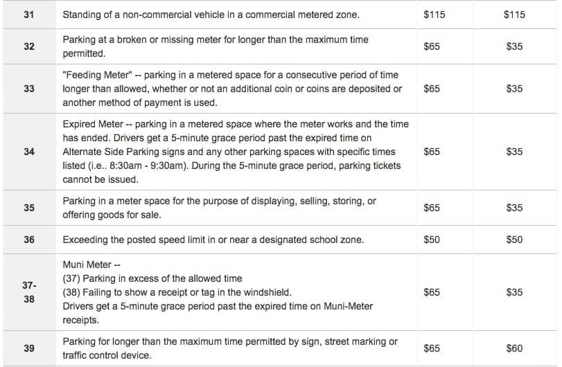These are the muni=meter parking tickets violation codes